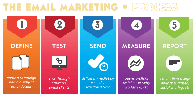 5 Email Marketing Tips For Real Estate Agents | Floor Plan