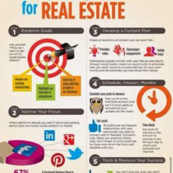 How social media marketing is important for real estate agents